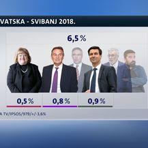 Crobarometar svibanj (Dnevnik.hr) - 9
