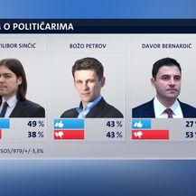 Dojam o političarima (Foto: Dnevnik.hr) - 2
