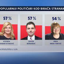 Najpopularniji političari kod birača SDP-a (Foto: Dnevnik.hr)