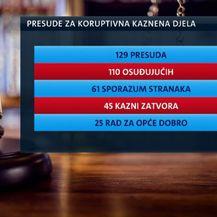 Presude za koruptivna kaznena djela (Foto: Dnevnik.hr)