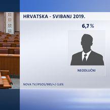 Crobarometar za svibanj (Dnevnik.hr) - 4