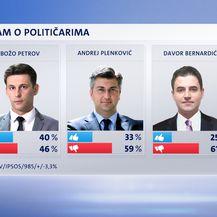 Crobarometar za svibanj (Dnevnik.hr) - 9