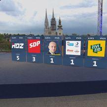 Drugi po redu rezultati izlazne ankete (Foto: Dnevnik.hr)