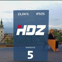 Mislav Bago o drugim rezultatima izlaznih anketa (Video: Dnevnik Nove TV)