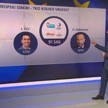 EU izbori, tko koliko vrijedi? (Foto: Dnevnik.hr) - 1