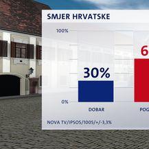 Mišljenje građana o smjeru u kojem ide Hrvatska