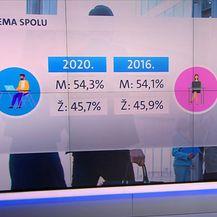Muško i žensko stanovništvo na tržištu rada u Hrvatskoj 2016. i 2020. godine
