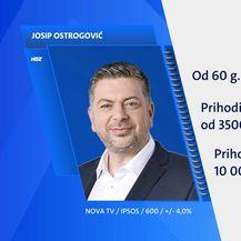Rijeka - Rezultati ekskluzivnog istraživanja Dnevnika Nove TV uoči lokalnih izbora - 1