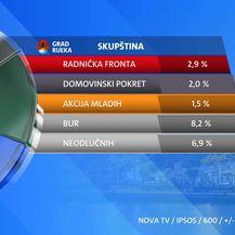 Rijeka - Rezultati ekskluzivnog istraživanja Dnevnika Nove TV uoči lokalnih izbora - 3