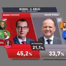 Istraživanje Dnevnika Nove TV - 3