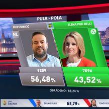 Nova TV apsolutni televizijski pobjednik drugog kruga lokalnih izbora - 3
