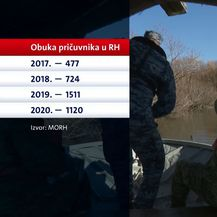 Vojska za elementarne nepogode i katastrofe (Foto: Dnevnik.hr) - 2