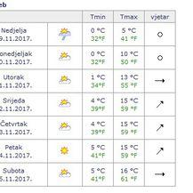 Prognoze vremena (Screenshot DHMZ) - 3