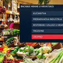 Bacanje hrane u Hrvatskoj (Foto: Dnevnik.hr)