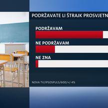 Istraživanje o štrajku u prosvjeti (Foto: Dnevnik.hr) - 4