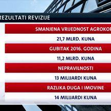Agrokor dužan više no što vrijedi (Video: Dnevnik Nove TV)