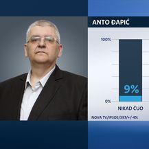 Istraživanje Dnevnika Nove TV (Foto: Dnevnik.hr) - 8