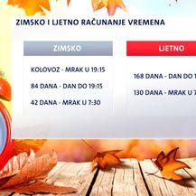 Grafika ljetnog i zimskog vremena (Foto: Dnevnik.hr)