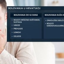 Bolovanja u Hrvatskoj (Foto: Dnevnik.hr)