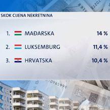 Cijene nekretnina porasle 10 posto (Foto: Dnevnik.hr) - 1