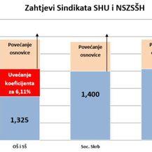 Zahtjevi sindikata (Foto: SHU/NSZSŠH)
