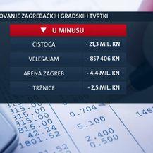 Poslovanje zagrebačkih gradskih tvrtki (Foto: Dnevnik.hr) - 2