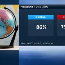 Stupanj pismenosti u svijetu (Foto: Dnevnik.hr)