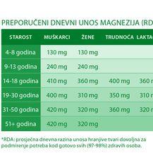 Preporučeni dnevni unos magnezija