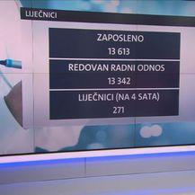 Podaci o zaposlenosti liječnika (Foto: Dnevnik.hr)