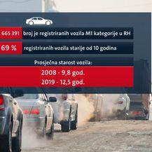 Broj i starost automobila u Hrvatskoj (Foto: Dnevnik.hr)