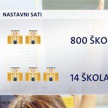 Nastavni sati3 (Foto: Nova TV)