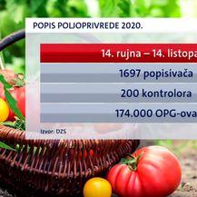 Podaci o Popisu poljoprivrede 2020.