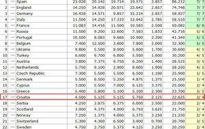 Ljestvica nacionalnih koeficijenata za sezonu 2020./2021. (Screenshot: