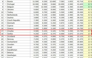 UEFA-ina ljestvica nacionalnih koeficijenata za 2021. (Screenshot: kassiesa.home.xs4all.nl/GOL.hr)