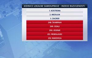Indeksi razvijenosti jedinica lokalne samouprave (Foto: Dnevnik.hr)