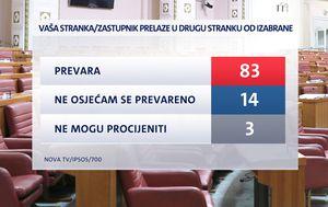 Istraživanje Dnevnika Nove TV (Foto: Dnevnik Nove TV) - 2