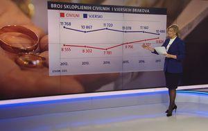 Broj sklopljenih brakova od 2012. do 2017. godine (Foto: Dnevnik.hr) - 2
