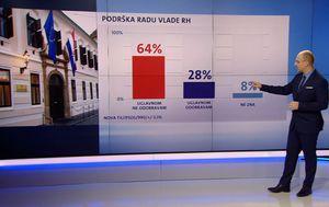 Crobarometar Dnevnika Nove TV za siječanj (Foto: Dnevnik.hr)
