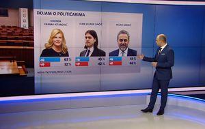 Crobarometar za siječanj (Foto: Dnevnik.hr)