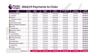 Raspodjela novca klubovima iz Premierlige od TV-prava (Screenshot: premierleague.com)