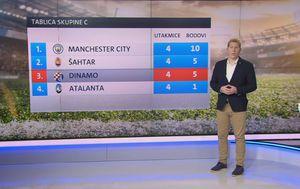 Tablica skupine C u Ligi prvaka (GOL.hr)