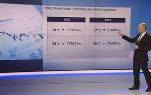 Porezna reforma: Povećanje neoporezivog dijela (Foto: Dnevnik.hr)