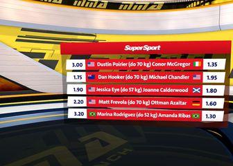 Najbolji koeficijenti za UFC 247