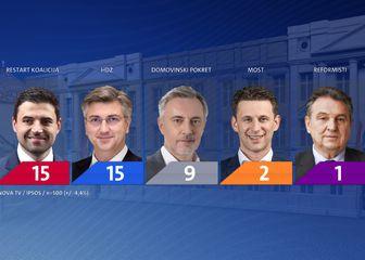 Zbroj mandata u III., IV., i V. izbornoj jedinici prema anketnim rezultatima