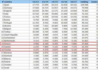 UEFA-ina ljestvica nacionalnih koeficijenata za 2018. (Screenshot: kassiesa.home.xs4all.nl/GOL.hr)