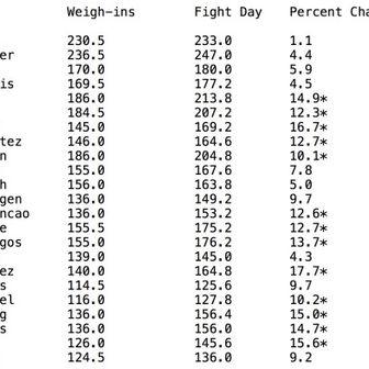 Promjena u kilaži na UFC 241