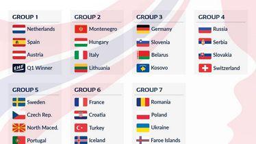 Ždrijeb kvalifikacija za Europsko prvenstvo 2020. rukometašica