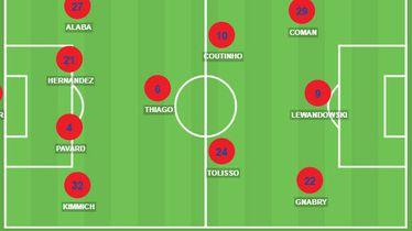 Mogućih prvih 11 Bayerna