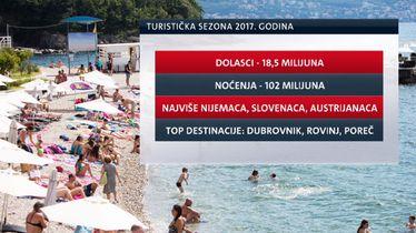 Rekordna turistička godina (Foto:Dnevnik.hr)