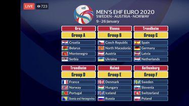 Ždrijeb Europskog rukometnog prvenstva 2020.